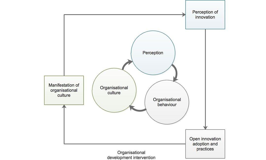 Uvođenje sustava otvorenih inovacija i kontroling