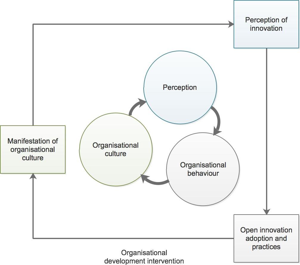 Uvođenje sustava otvorenih inovacija