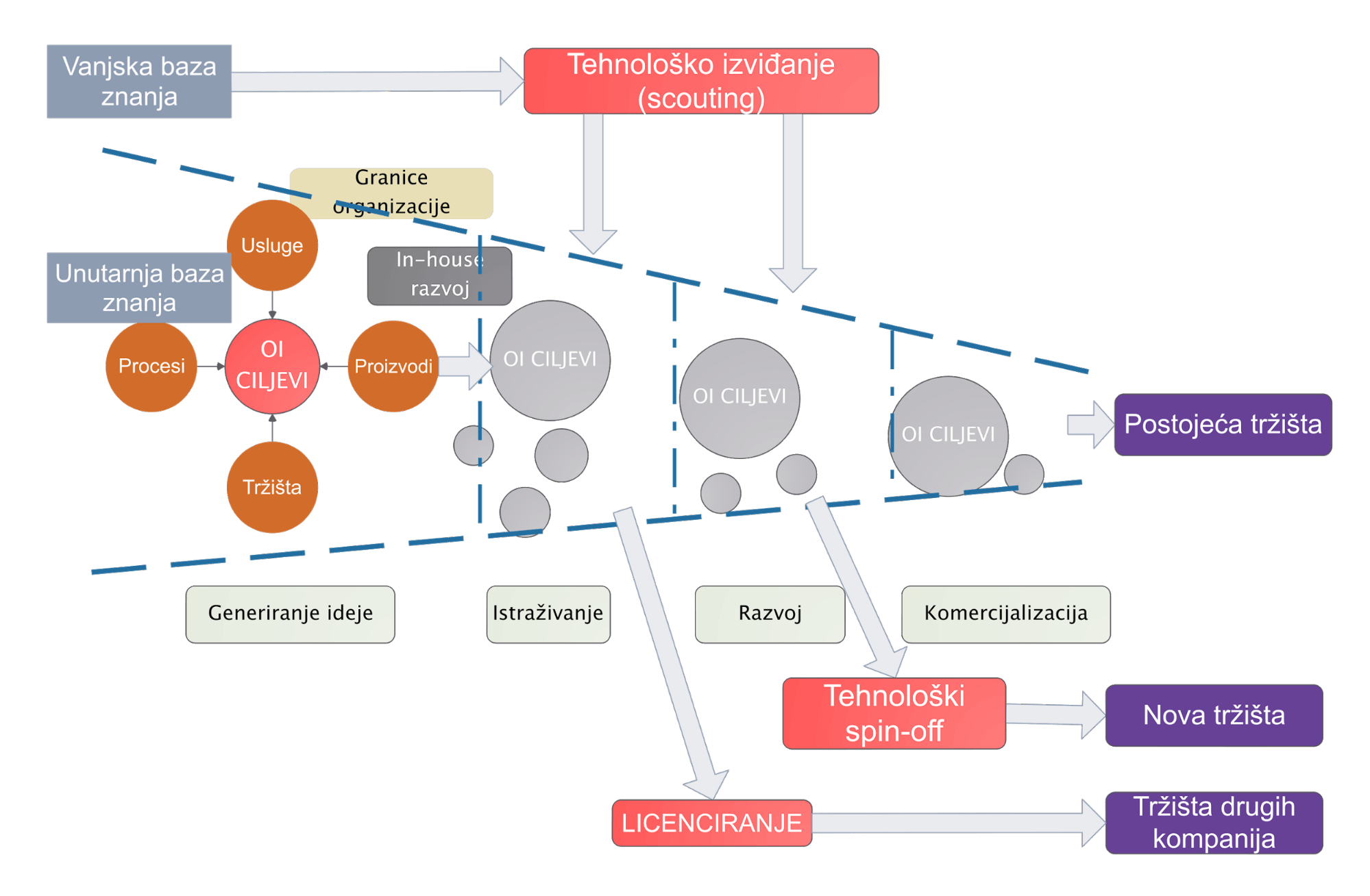 Postavljenje ključnih pokazatelja poslovanja u procesima inoviranja