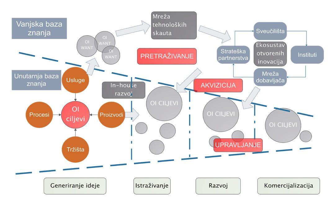 Postavljenje ključnih pokazatelja poslovanja (KPI) u procesima inoviranja